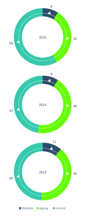 Network Barometer Report de Dimension Data. Renovación de redes