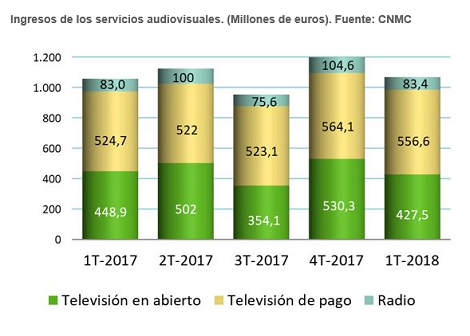 Ingresos de servivios audiovisuales